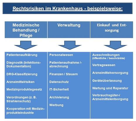 Krankenhaus, Klinik, Compliance, Organentnahme, Transplantation